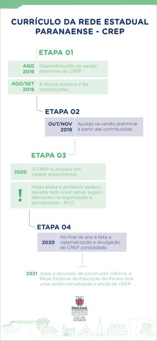 Cronograma do currículo da rede estadual do Paraná