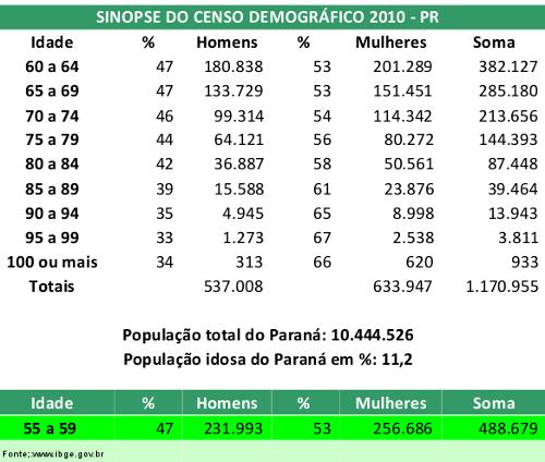 imagem demografia idosos no Paraná